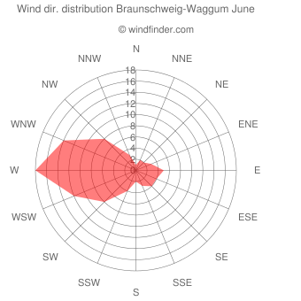 Wind direction distribution Braunschweig-Waggum June