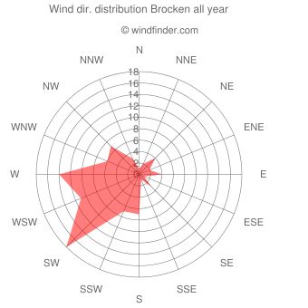 Annual wind direction distribution Brocken