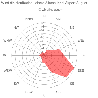 Wind direction distribution Lahore Allama Iqbal Airport August