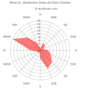 Wind direction distribution Delta del Ebro October