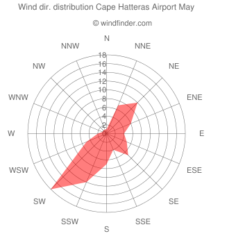 Wind direction distribution Cape Hatteras Airport May