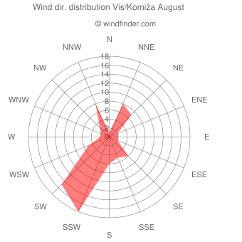 Wind direction distribution Vis/Komiža August