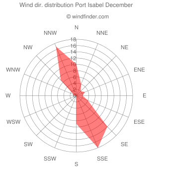 Wind direction distribution Port Isabel December
