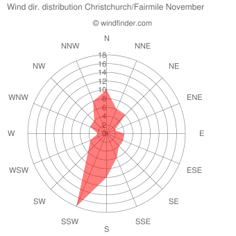 Wind direction distribution Christchurch/Fairmile November