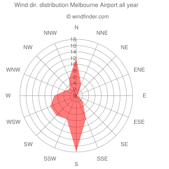Annual wind direction distribution Melbourne Airport