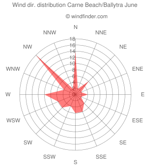 Wind direction distribution Carne Beach/Ballytra June