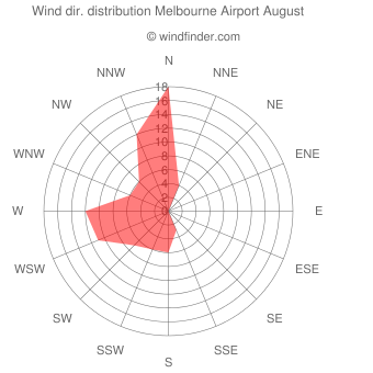 Wind direction distribution Melbourne Airport August