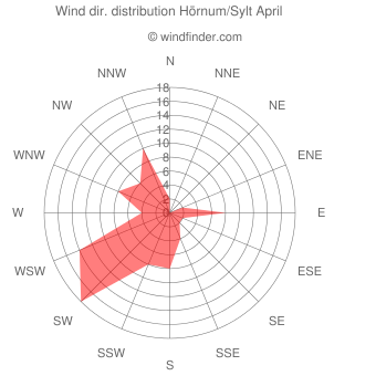 Wind direction distribution Hörnum/Sylt April