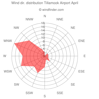 Wind direction distribution Tillamook Airport April
