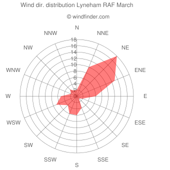 Wind direction distribution Lyneham RAF March