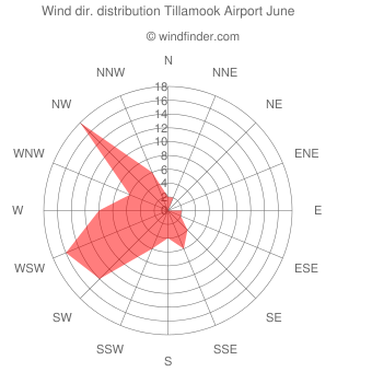 Wind direction distribution Tillamook Airport June