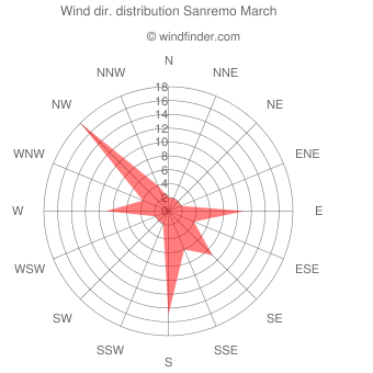 Wind direction distribution Sanremo March