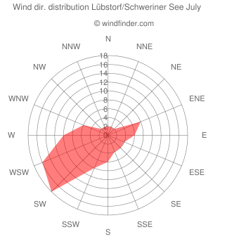 Wind direction distribution Lübstorf/Schweriner See July