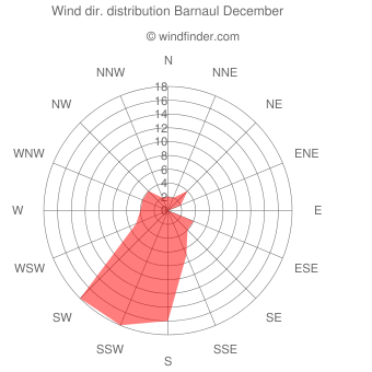 Wind direction distribution Barnaul December