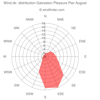 Wind direction distribution Galveston Pleasure Pier August