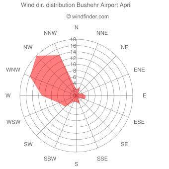 Wind direction distribution Bushehr Airport April