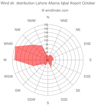 Wind direction distribution Lahore Allama Iqbal Airport October
