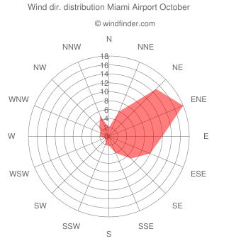 Wind direction distribution Miami Airport October