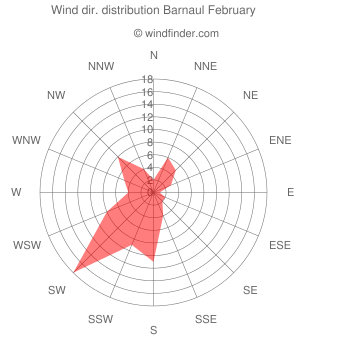 Wind direction distribution Barnaul February