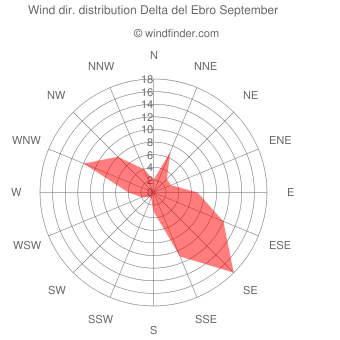 Wind direction distribution Delta del Ebro September