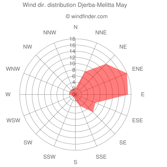 Wind direction distribution Djerba-Melitta May