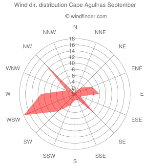 Wind direction distribution Cape Agulhas September