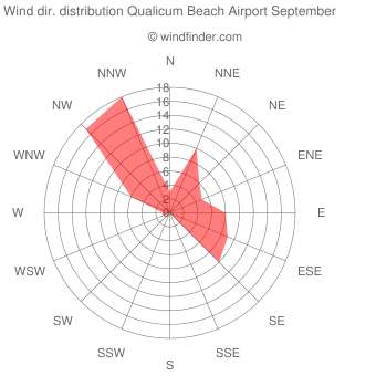 Wind direction distribution Qualicum Beach Airport September