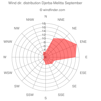 Wind direction distribution Djerba-Melitta September