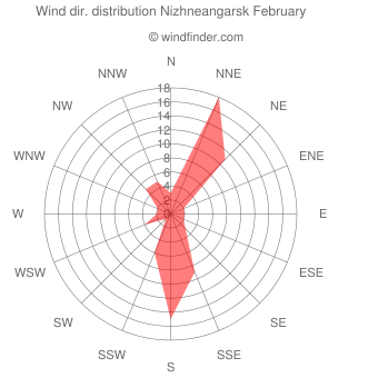 Wind direction distribution Nizhneangarsk February
