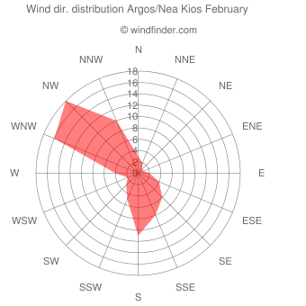 Wind direction distribution Argos/Nea Kios February
