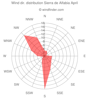 Wind direction distribution Sierra de Alfabia April