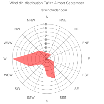 Wind direction distribution Ta'izz Airport September