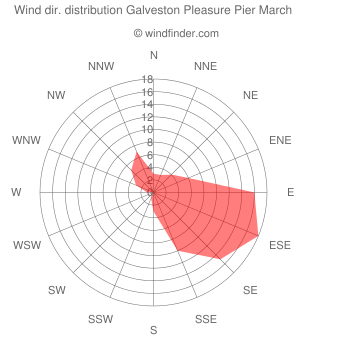 Wind direction distribution Galveston Pleasure Pier March