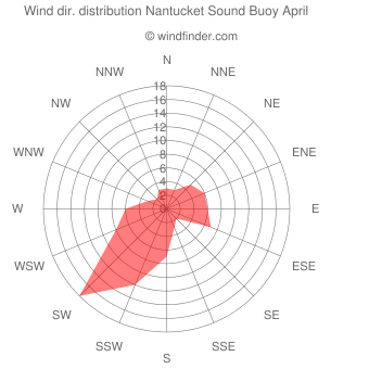 Wind direction distribution Nantucket Sound Buoy April