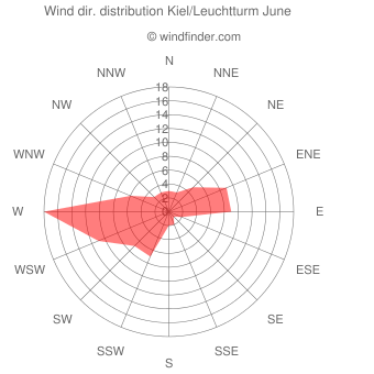 Wind direction distribution Kiel/Leuchtturm June