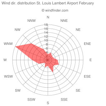 Wind direction distribution St. Louis Lambert Airport February
