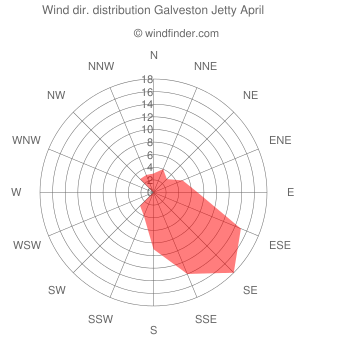 Wind direction distribution Galveston Jetty April