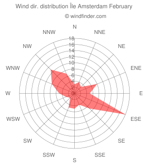 Wind direction distribution Île Amsterdam February