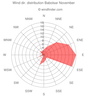 Wind direction distribution Babolsar November