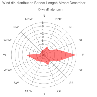 Wind direction distribution Bandar Lengeh Airport December