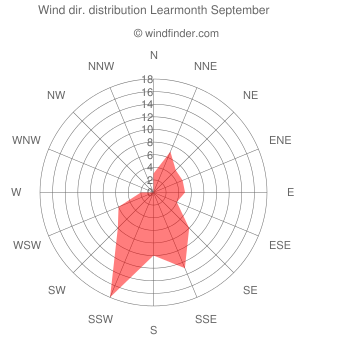 Wind direction distribution Learmonth September
