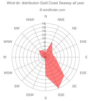 Annual wind direction distribution Gold Coast Seaway