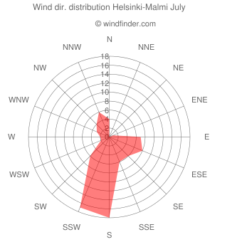 Wind direction distribution Helsinki-Malmi July