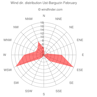 Wind direction distribution Ust-Barguzin February