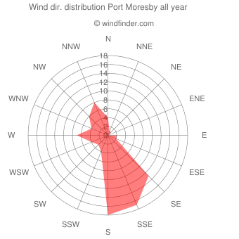 Annual wind direction distribution Port Moresby