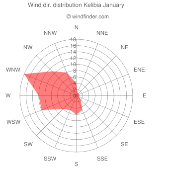 Wind direction distribution Kelibia January