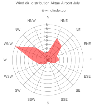 Wind direction distribution Aktau Airport July