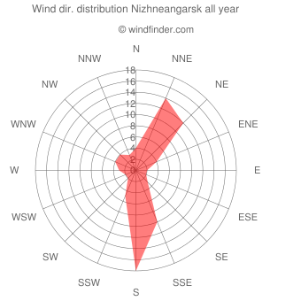Annual wind direction distribution Nizhneangarsk