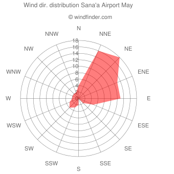 Wind direction distribution Sana'a Airport May