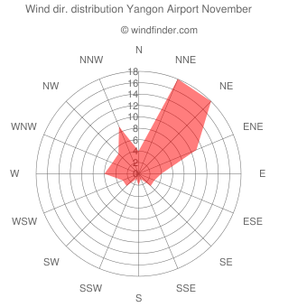Wind direction distribution Yangon Airport November